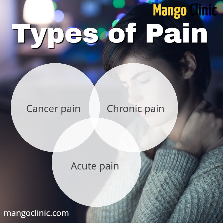 Chronic Pain, Cancer Pain,Acute Pain