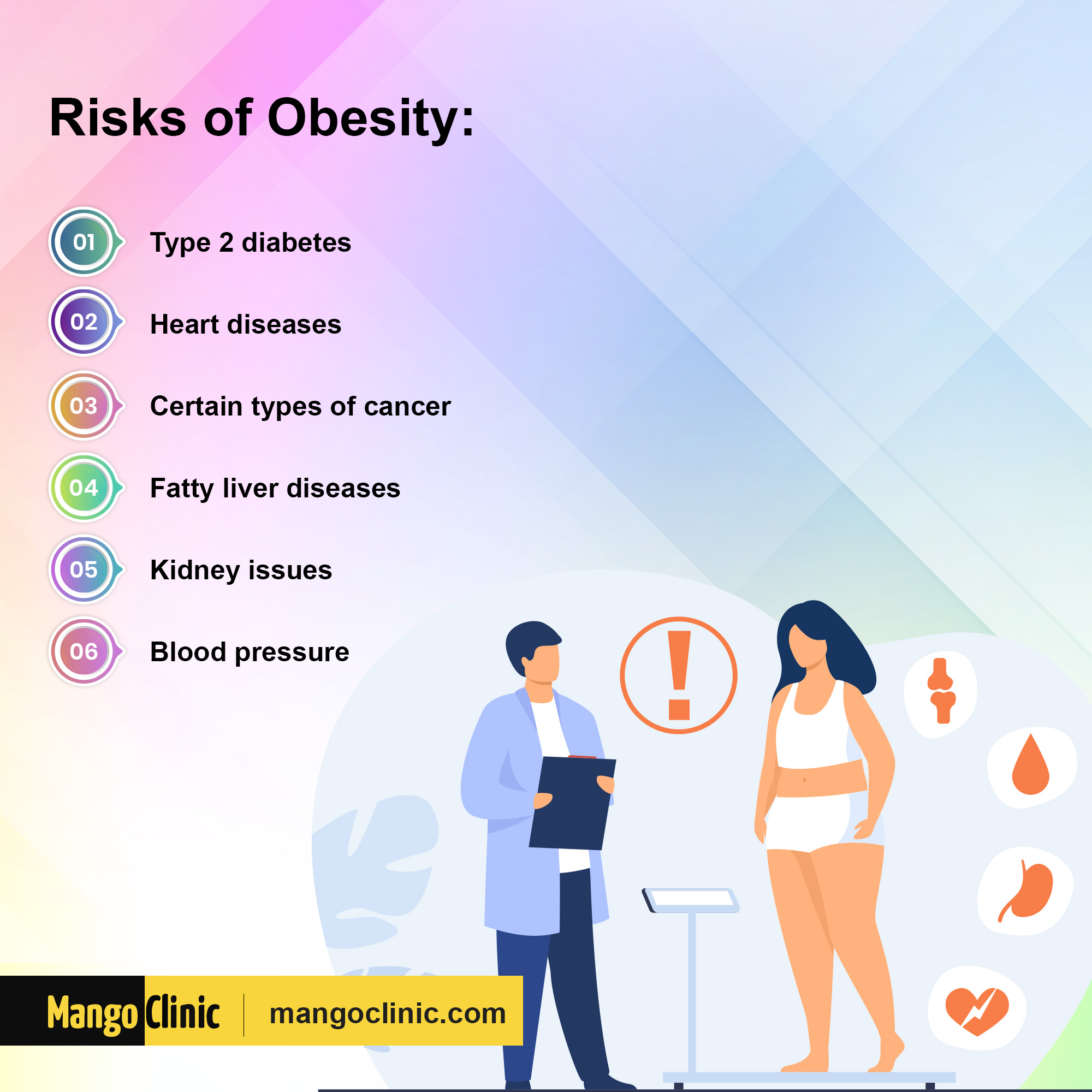 Obesity and its risks