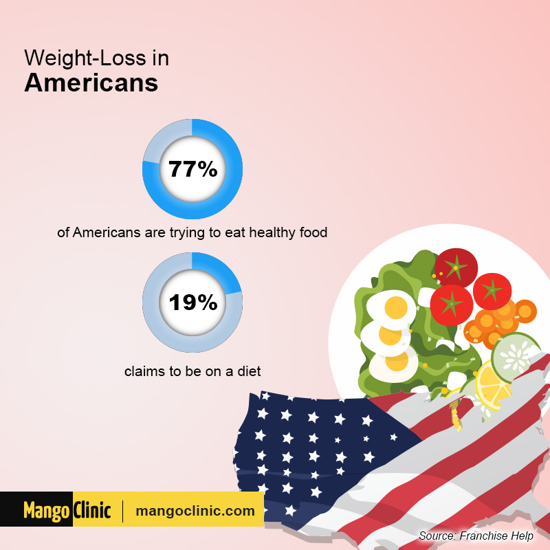weight loss in Americans