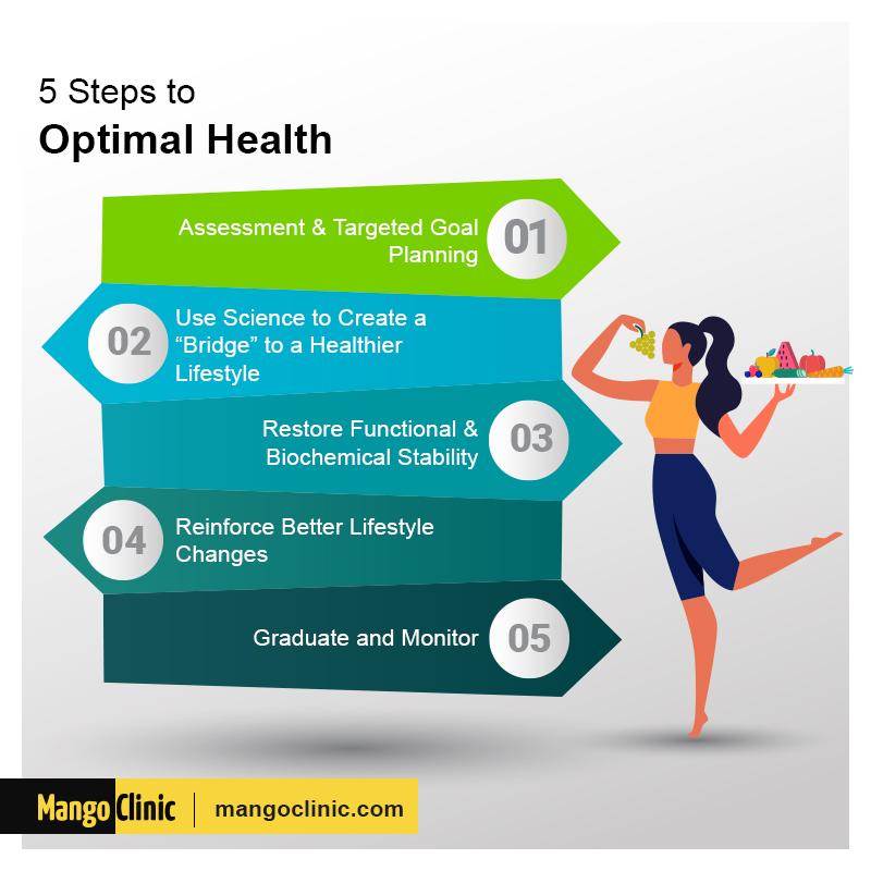 Health Steps