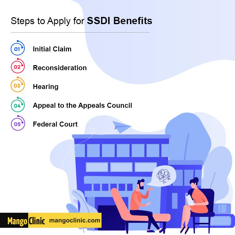 SSDI Benefits