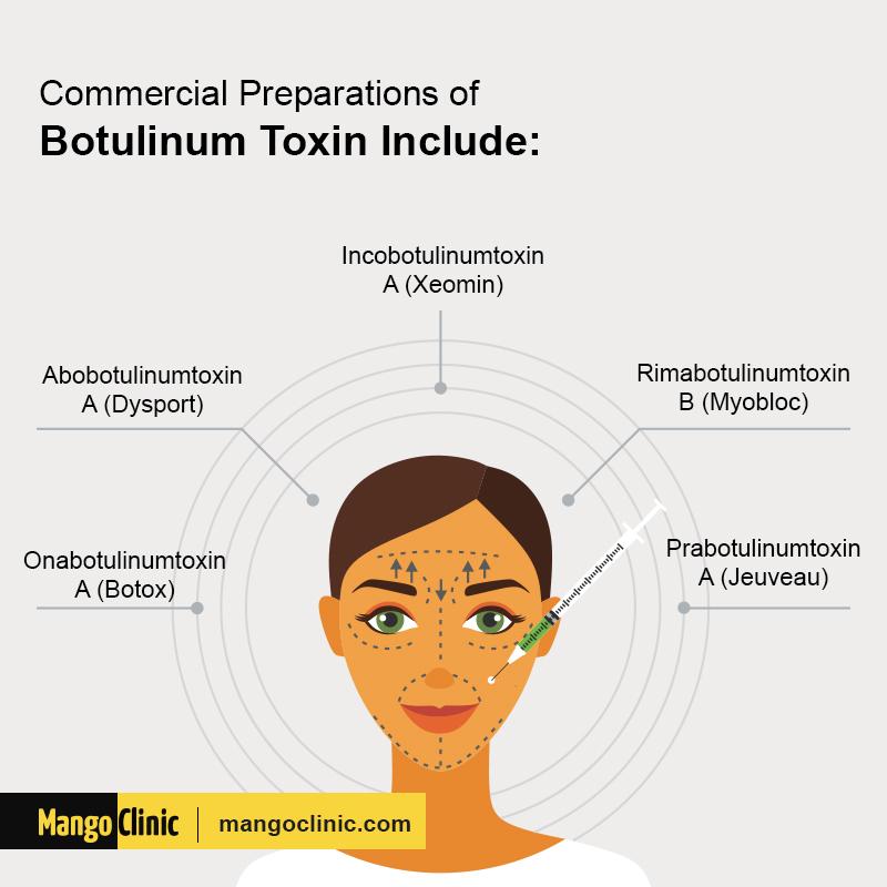 Botulinum Toxin