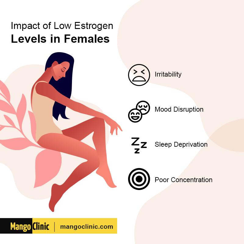 Estrogen Levels