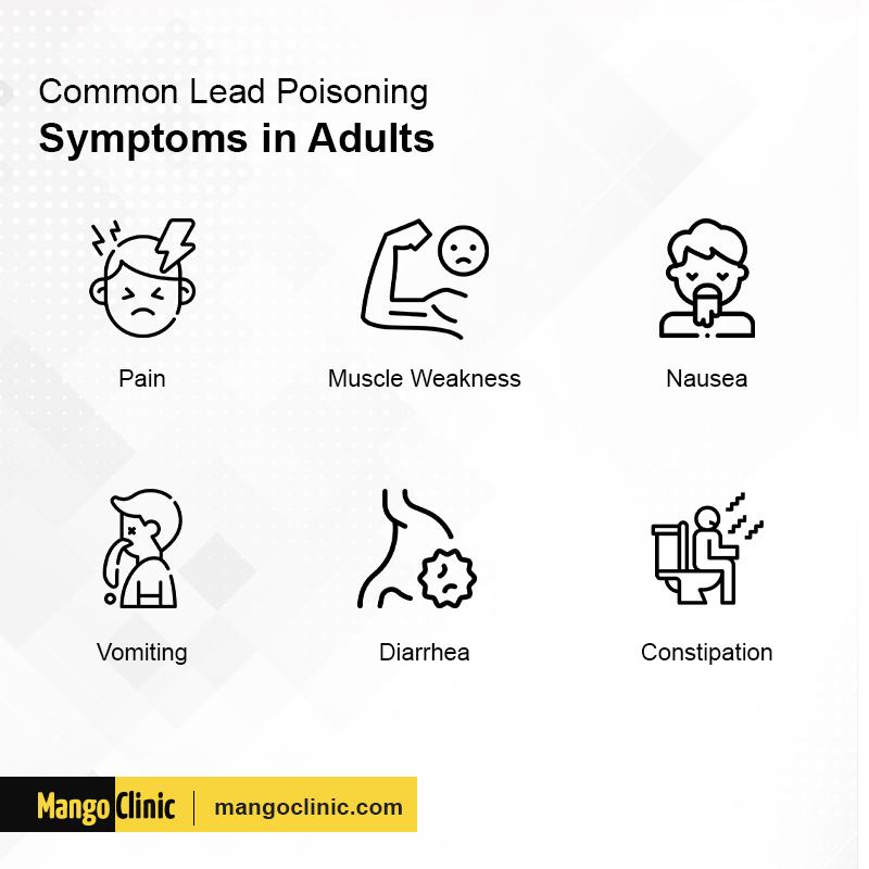 Lead Poisoning Symptoms
