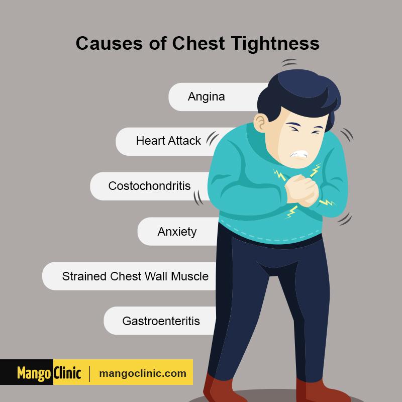 Chest Tightness
